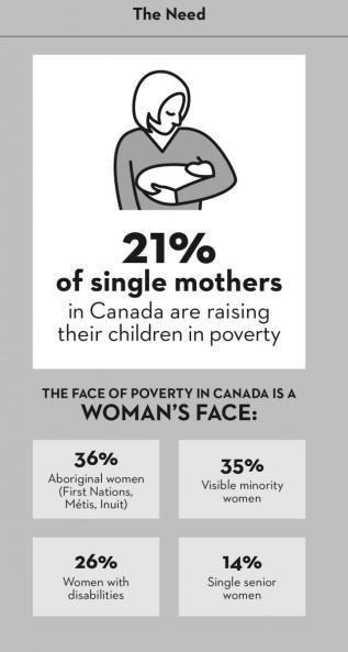 Single mother poverty graphic